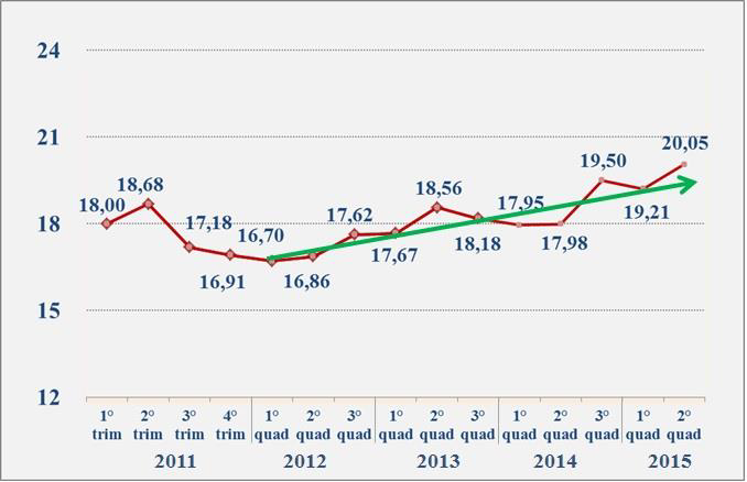 Italian real estate sentiment from 2011 to 2015, by quadrimester