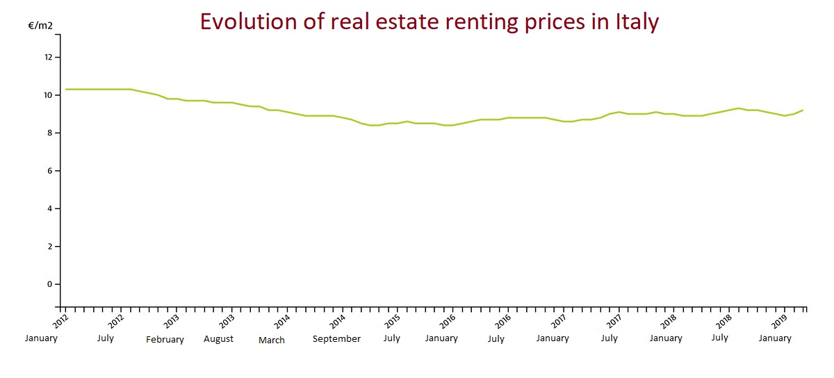 Evolution of real estate renting prices in Italy